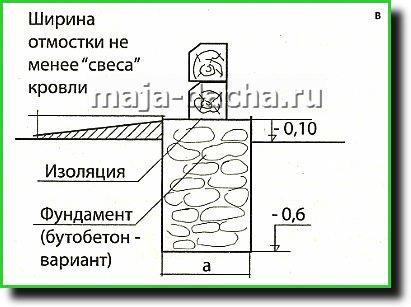 Гидроизоляция резина обмазочная