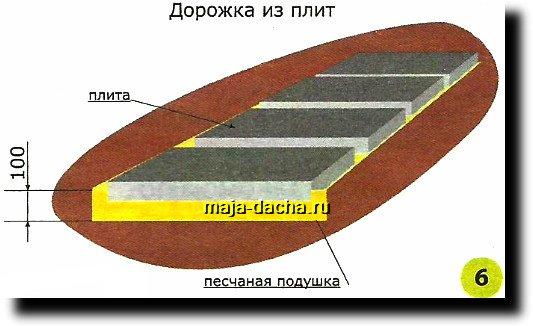 дорожки из плит