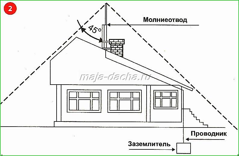 Молниезащита своими руками частного дома дачного домика