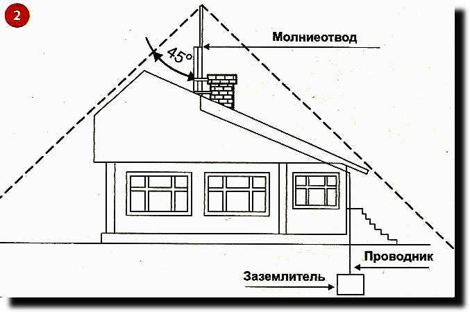 Заземление и молниезащита зданий и сооружений схема