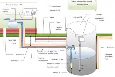 В доме можно установить бак для воды на 100-200 литров в который будет поступать через трубы вода из колодца.