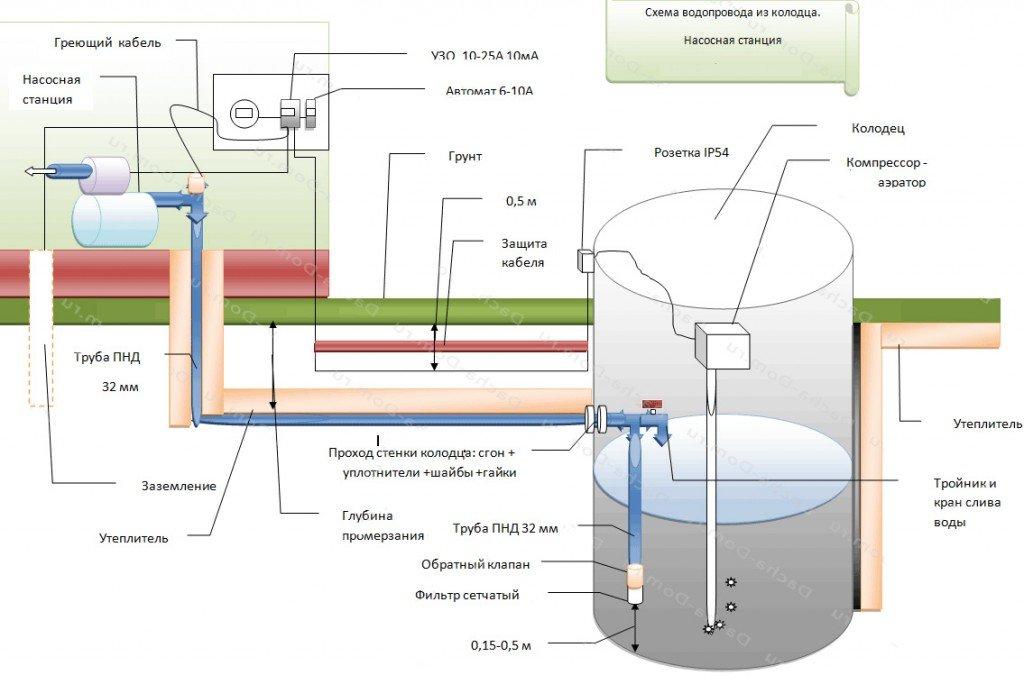 Как провести водопровод