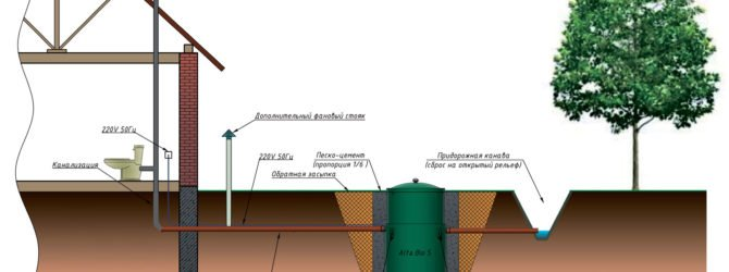 Хозяйственно-бытовая канализация для дачи