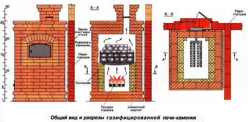 Схема газовой отопительной печи