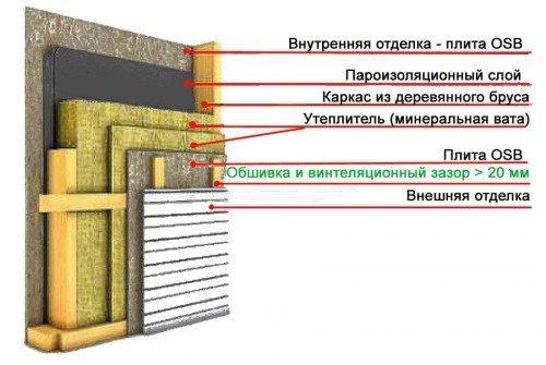 Баня своими руками пошаговая инструкция
