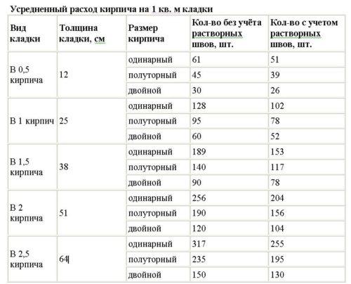 Таблица расчета шамотного кирпича