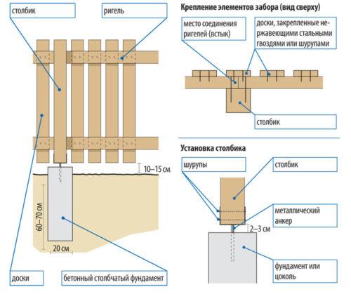 Схема создания деревянного забора