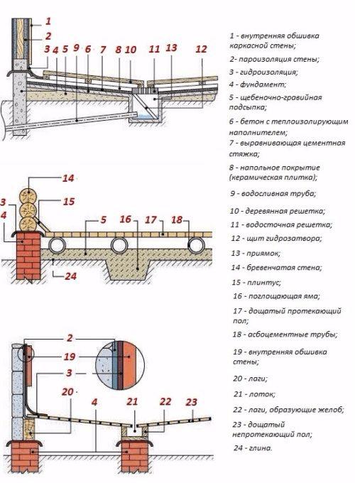 Схема устройства полов в банях