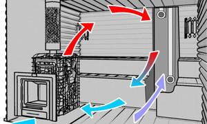 схема движения нагретого воздуха