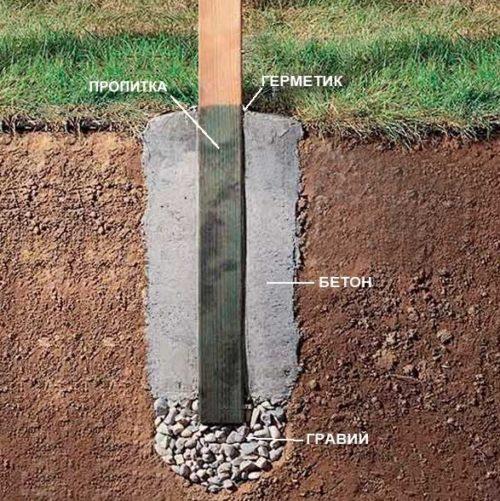 Схематичное изображение бетонирования стоек