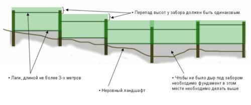 Строим забор из профнастила на неровной поверхности