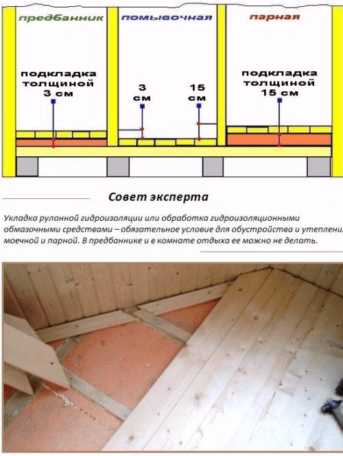 Специфика утепления разных помещений в бане