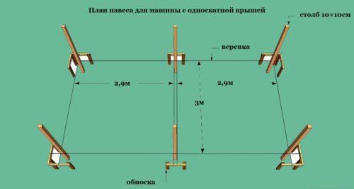 Схема расположения опор для навеса