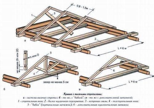 Схематическое изображение конструкции крыши