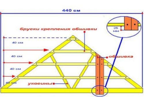 расчёт фронтонов крыши калькулятор