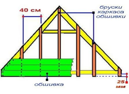 Схема фронтона