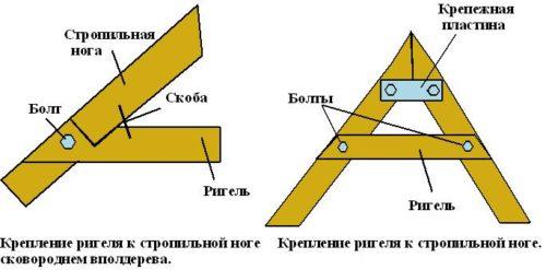Схема соединения стропильной ноги