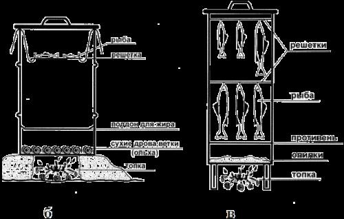 Схемы грилей из бочек