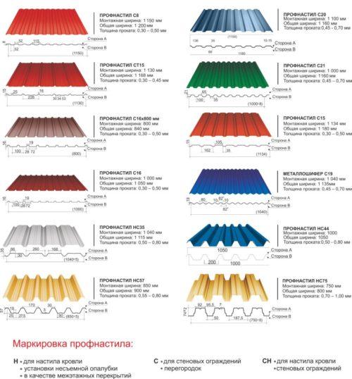 Таблица маркировки профнастила
