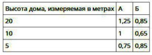 Таблица поправочных коэффициентов