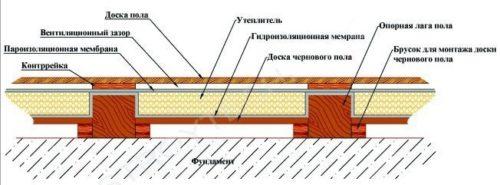 Схема устройства пола в сауне