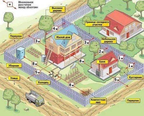 Рисунок выбора места для бани