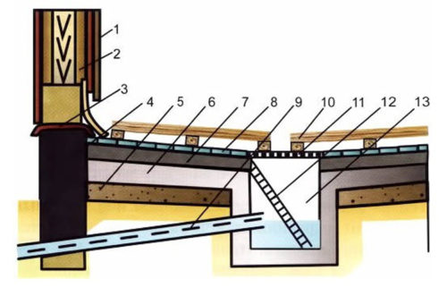 Конструкция бетонного пола в бане