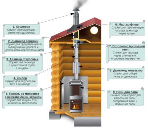 Пример конструкции дымохода
