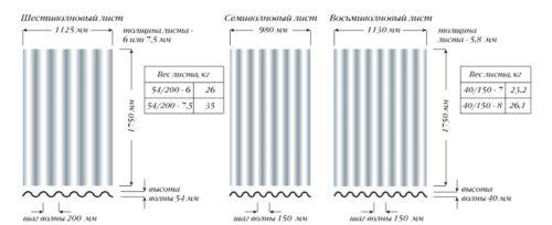 Различные типы волнового шифера