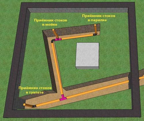 Схема подвода сливной трубы к точкам забора