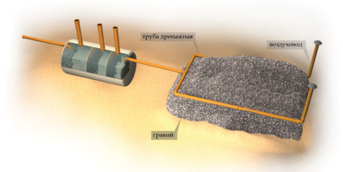 Схема устройства грунтовой фильтрации