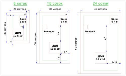 Соответствие размера участка и длины ограждения