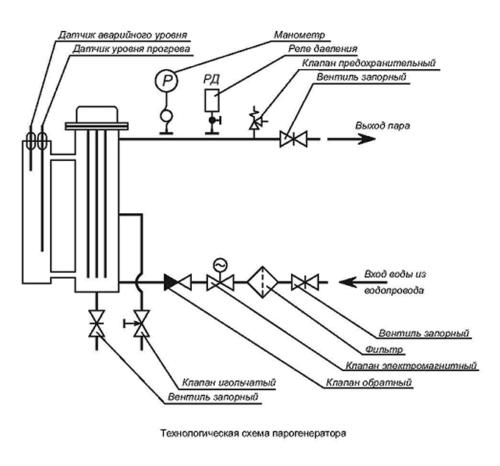 Технологическая схема парогенератора