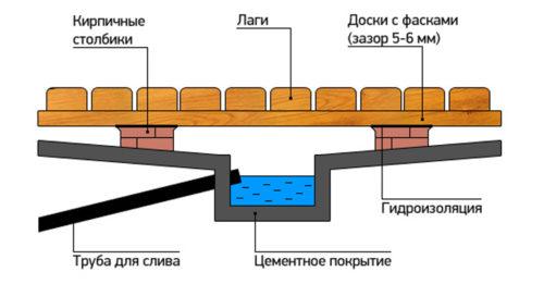 Устройство деревянного протекающего пола