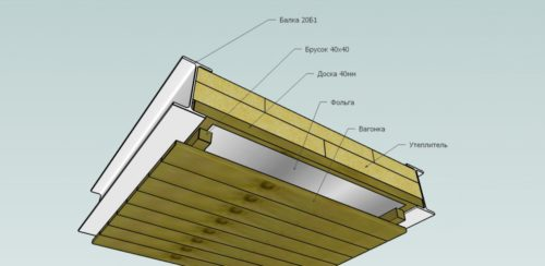 Схема слоев потолка бани