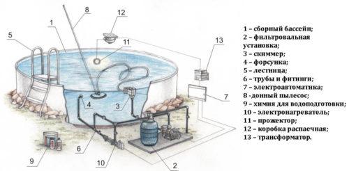 Схема бассейна с листовым каркасом