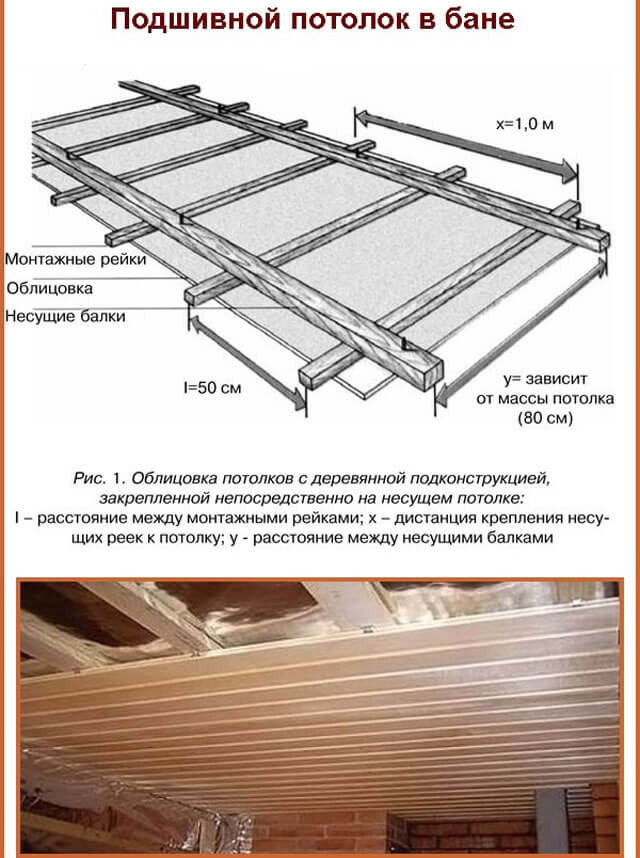 Как сделать подшивной потолок фото 590
