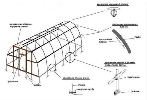 Проект арочной теплицы из ПВХ-труб