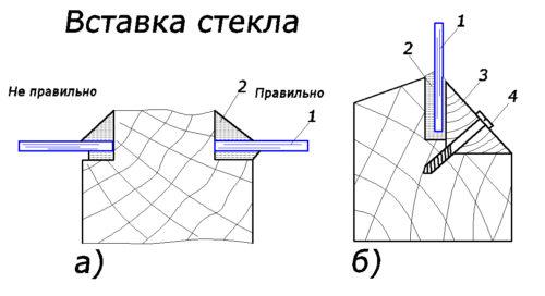 Схема крепления стекла
