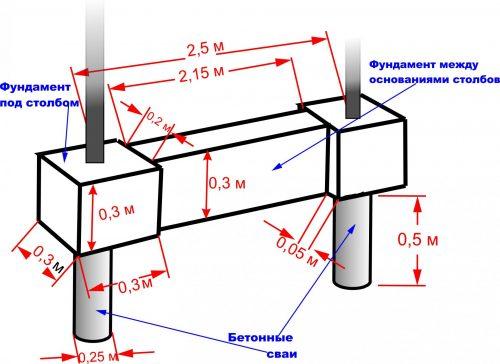 Расчёт бетона для основания забора