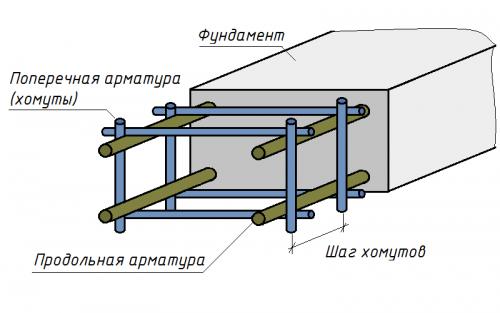 Схема армирования бетонного основания