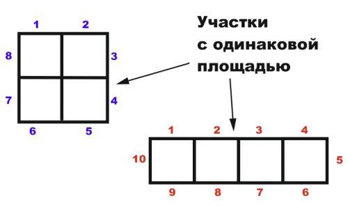 Схема различий периметров