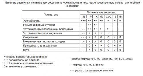Описание влияния минералов на качество картофеля — фото таблицы