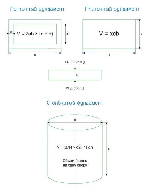 Формулы для расчёта объёма бетона
