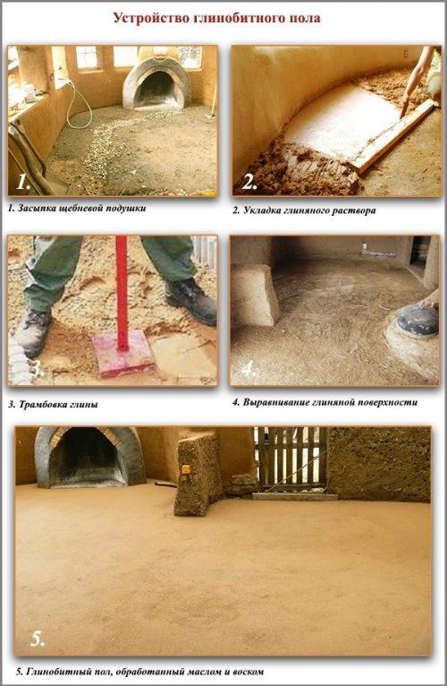 Этапы создания пола из глины