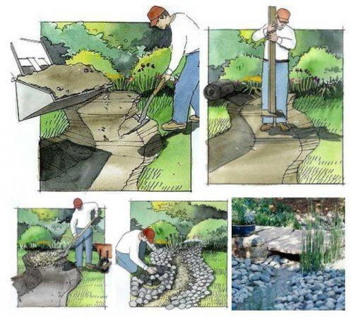Как сделать русло для ручья