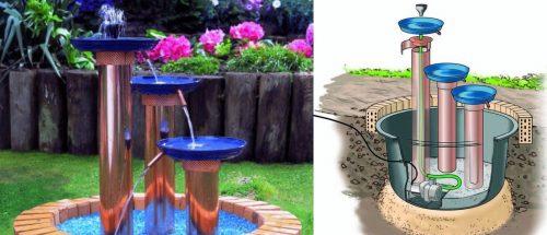 Этапы сооружения фонтана